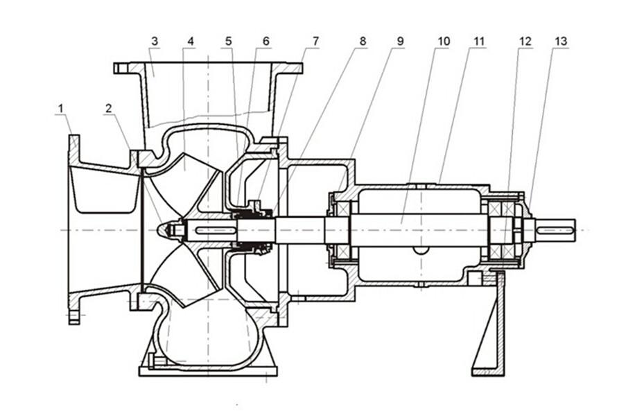 """一、产品简介: THW型化工混流泵是盛唐泵业在FJX型强制循环泵基础上及经多次升级换代,在行业中屡获殊荣。该泵具有流量大、效率高、扬程低、转速低和方便维修等特点,在其检查或拆卸叶轮、轴封时,毋须将与泵体相连接的管路拆开。泵轴装有防护轴套,轴承用稀油润滑,轴承箱里的泊位,可由""""恒位""""油杯来控制。泵体上铸有支脚,可承受来自管路的任何载荷,并直接传给基础。因此,泵轴不会因泵承受载荷而产生弯曲,从而保证了轴承具有最佳的使用寿命。泵上还配备完整的排气装置,以供吸入管路排气。可选配API682推荐"""